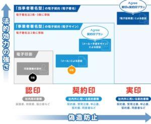 agree電子印鑑の法的効力